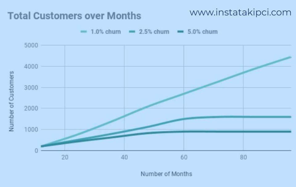 müşteri kaybı analizi